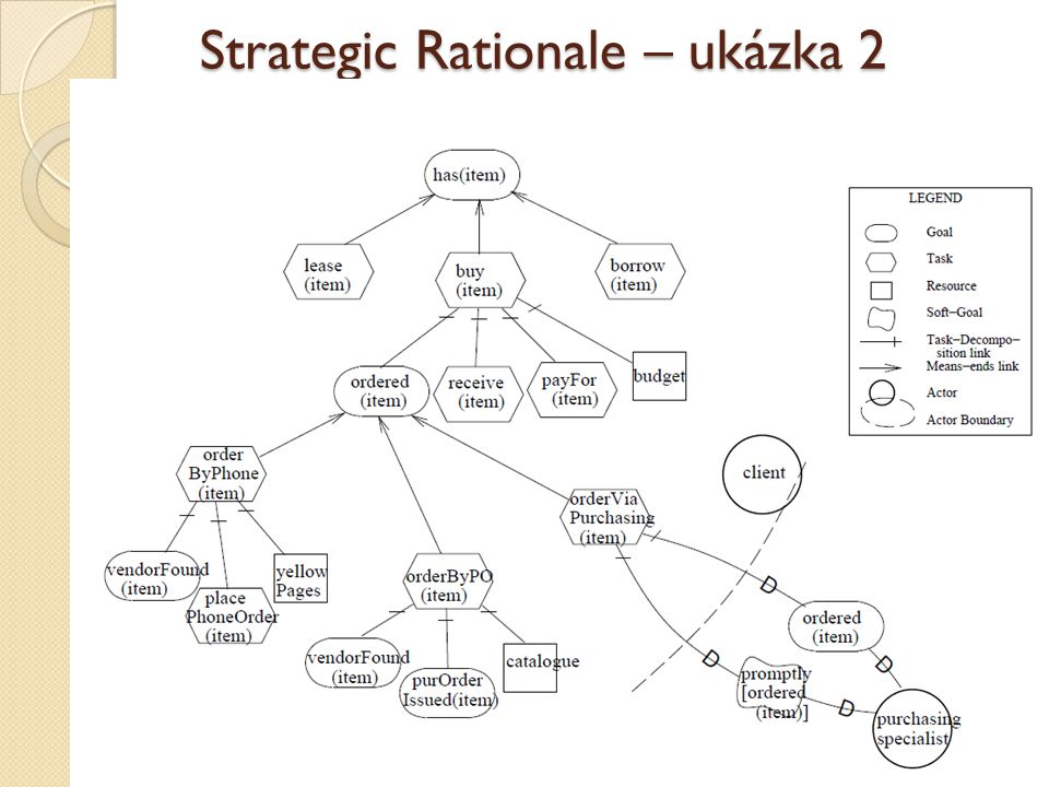 Strategic Rationale – ukázka 2