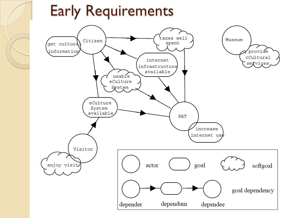 Early Requirements