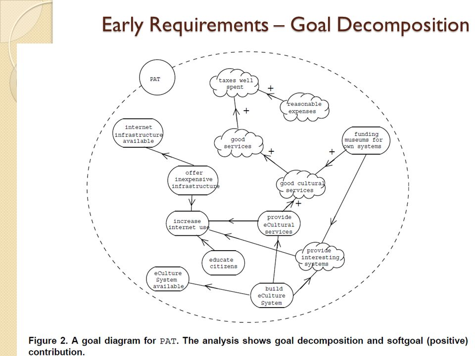 Early Requirements – Goal Decomposition