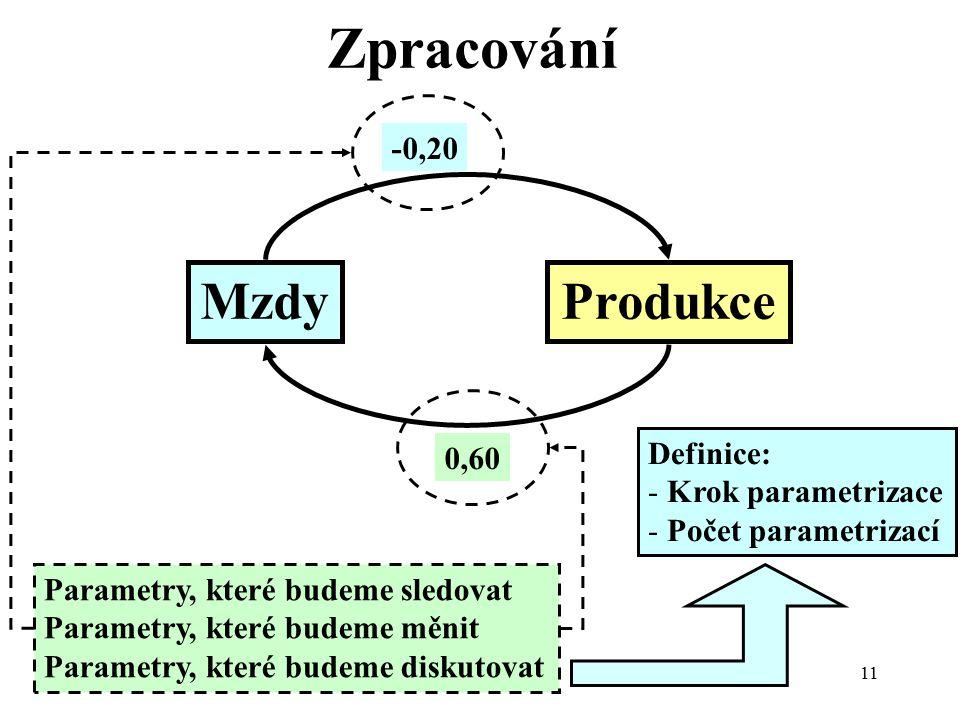 10/2007Přednáška č. 211 Zpracování MzdyProdukce -0,20 0,60 Parametry, které budeme sledovat Parametry, které budeme měnit Parametry, které budeme disk