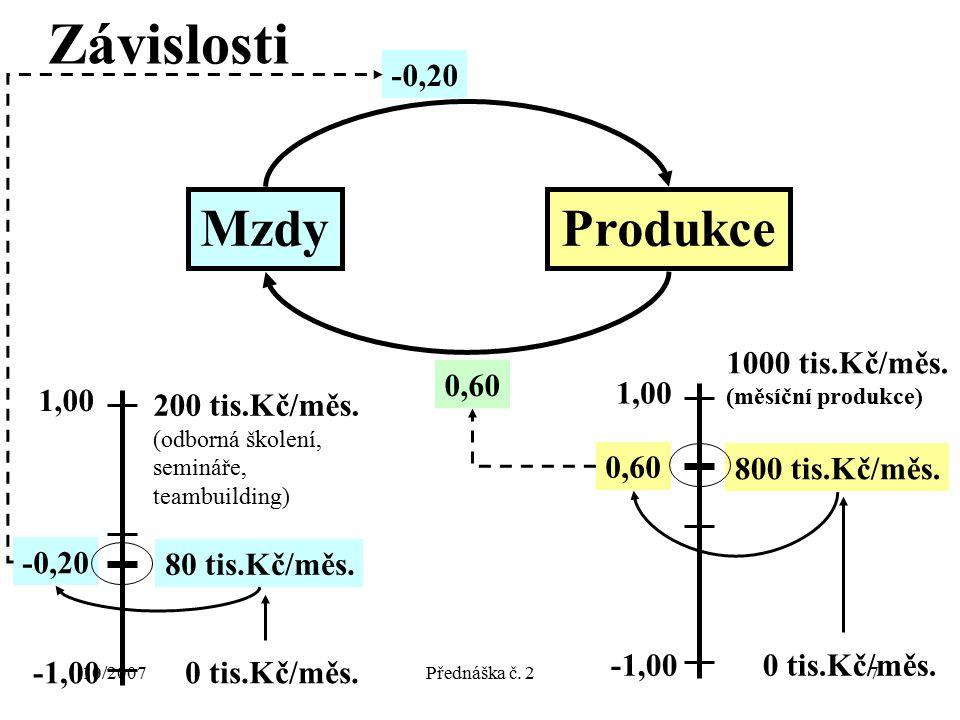 10/2007Přednáška č. 27 Závislosti MzdyProdukce 0,60 -0,20 -1,00 1,00 0 tis.Kč/měs. 200 tis.Kč/měs. (odborná školení, semináře, teambuilding) 80 tis.Kč