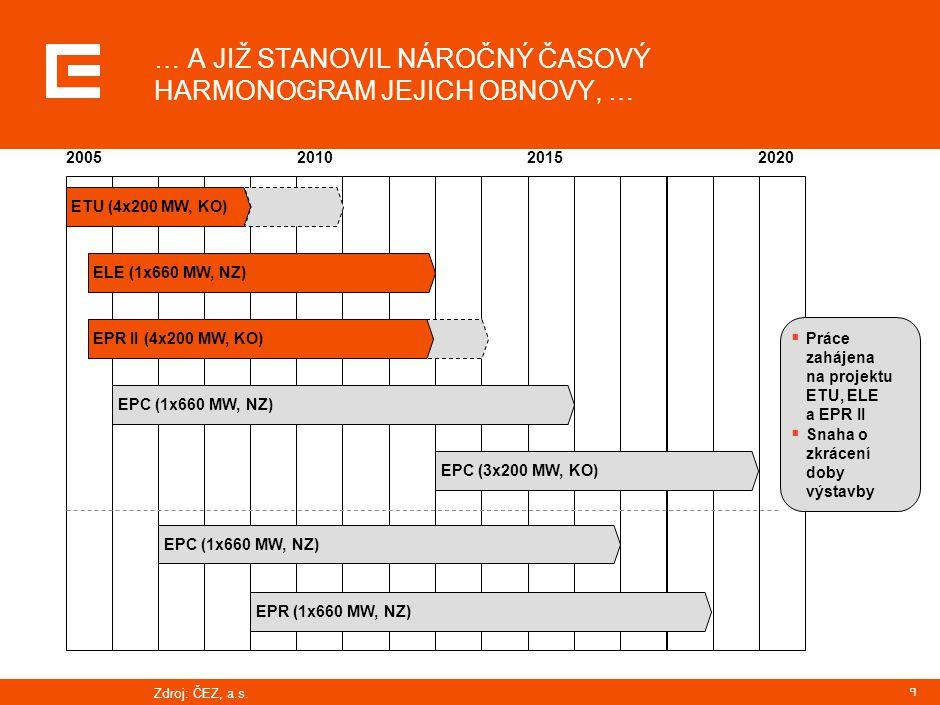 9 … A JIŽ STANOVIL NÁROČNÝ ČASOVÝ HARMONOGRAM JEJICH OBNOVY, … 2005201020152020 ETU (4x200 MW, KO) EPC (1x660 MW, NZ)EPC (3x200 MW, KO)ELE (1x660 MW, NZ)EPC (1x660 MW, NZ)EPR (1x660 MW, NZ) EPR II (4x200 MW, KO)  Práce zahájena na projektu ETU, ELE a EPR II  Snaha o zkrácení doby výstavby Zdroj:ČEZ, a.s.