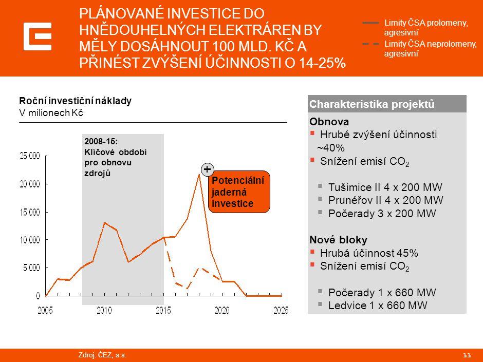 11 2008-15: Klíčové období pro obnovu zdrojů PLÁNOVANÉ INVESTICE DO HNĚDOUHELNÝCH ELEKTRÁREN BY MĚLY DOSÁHNOUT 100 MLD.