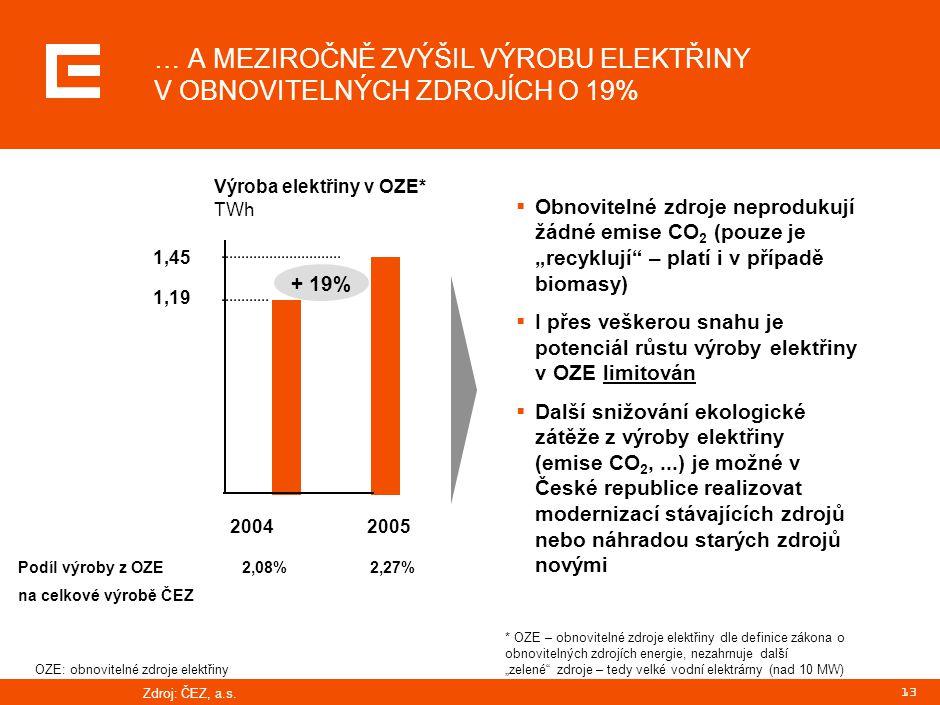 13 … A MEZIROČNĚ ZVÝŠIL VÝROBU ELEKTŘINY V OBNOVITELNÝCH ZDROJÍCH O 19% Zdroj: ČEZ, a.s.