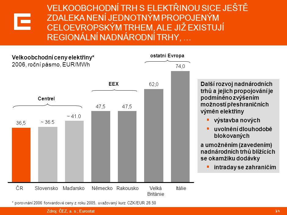 14 VELKOOBCHODNÍ TRH S ELEKTŘINOU SICE JEŠTĚ ZDALEKA NENÍ JEDNOTNÝM PROPOJENÝM CELOEVROPSKÝM TRHEM, ALE JIŽ EXISTUJÍ REGIONÁLNÍ NADNÁRODNÍ TRHY, … Centrel EEX ČRSlovenskoMaďarskoNěmeckoRakouskoVelká Británie Itálie Velkoobchodní ceny elektřiny* 2006, roční pásmo, EUR/MWh Zdroj:ČEZ, a.