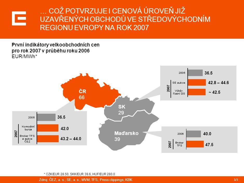 15 2007 První indikátory velkoobchodních cen pro rok 2007 v průběhu roku 2006 EUR/MWh* 36.5 42.8 – 44.6 ~ 42.5 40.0 47.5 ČR 66 SK 29 Maďarsko 39 2007 … COŽ POTVRZUJE I CENOVÁ ÚROVEŇ JIŽ UZAVŘENÝCH OBCHODŮ VE STŘEDOVÝCHODNÍM REGIONU EVROPY NA ROK 2007 Zdroj:ČEZ, a.