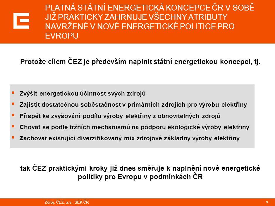 5 SOBĚSTAČNOST ČR VE VÝROBĚ ELEKTŘINY SE STÁVÁ STÁLE AKTUÁLNĚJŠÍ … Instalovaná kapacita bez obnovy zdrojů MW 2050 Poptávka v České republice IPP ČEZ Zdroj:EGÚ Brno; ČEZ, a.s.