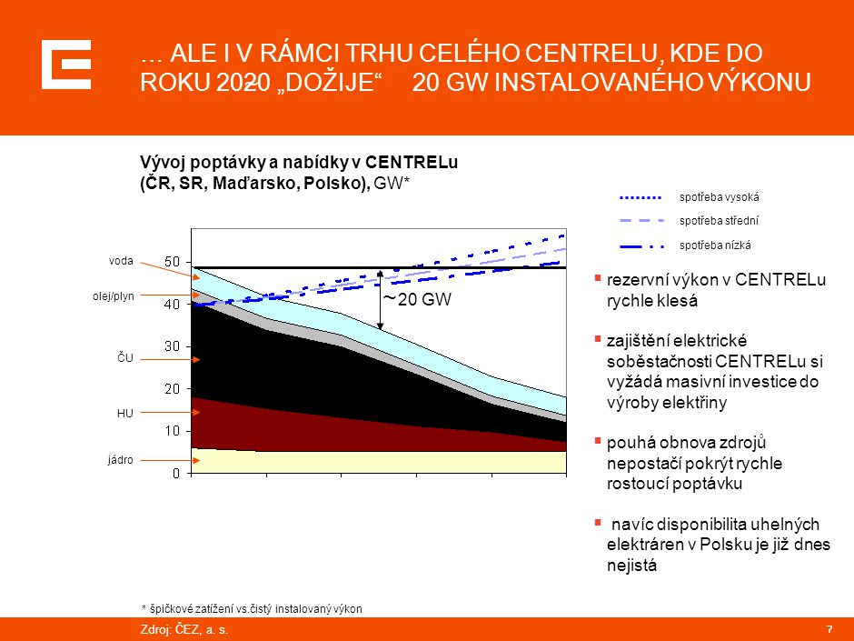 """7 … ALE I V RÁMCI TRHU CELÉHO CENTRELU, KDE DO ROKU 2020 """"DOŽIJE 20 GW INSTALOVANÉHO VÝKONU Vývoj poptávky a nabídky v CENTRELu (ČR, SR, Maďarsko, Polsko), GW* 20 GW  rezervní výkon v CENTRELu rychle klesá  zajištění elektrické soběstačnosti CENTRELu si vyžádá masivní investice do výroby elektřiny  pouhá obnova zdrojů nepostačí pokrýt rychle rostoucí poptávku  navíc disponibilita uhelných elektráren v Polsku je již dnes nejistá spotřeba vysoká spotřeba střední spotřeba nízká *špičkové zatížení vs.čistý instalovaný výkon jádro HU ČU olej/plyn voda Zdroj: ČEZ, a."""