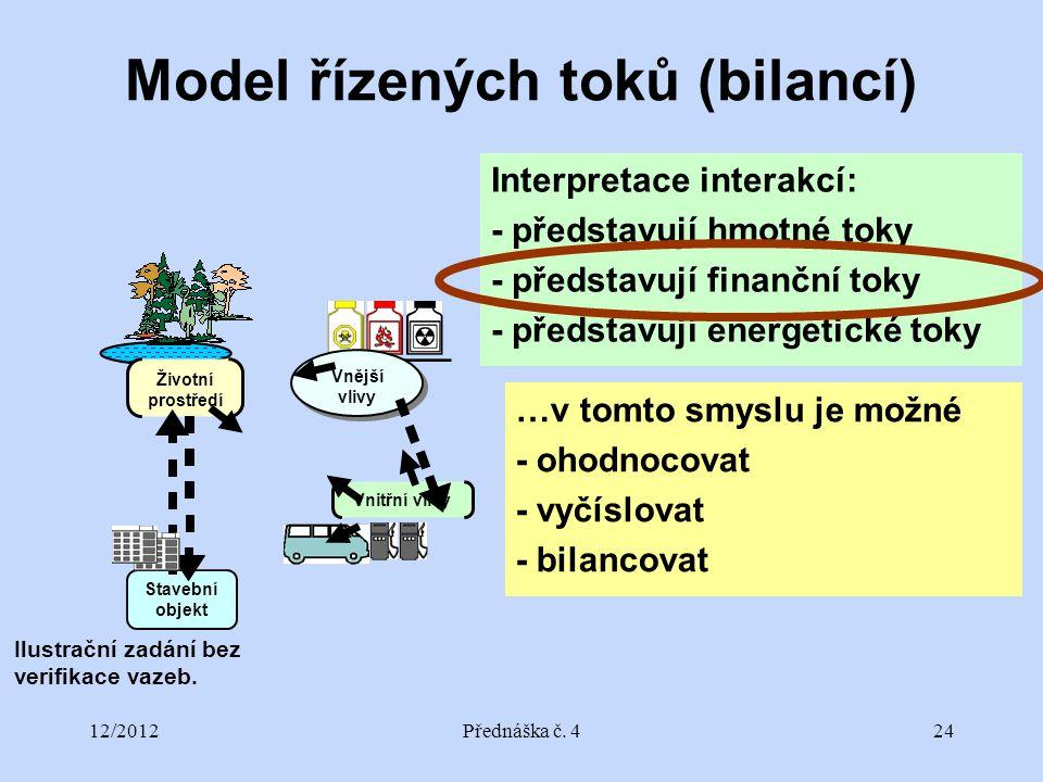 12/2012Přednáška č. 424 Model řízených toků (bilancí) Vnější vlivy Životní prostředí Vnitřní vlivy Stavební objekt Ilustrační zadání bez verifikace va