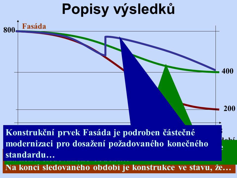 12/2012Přednáška č. 432 Popisy výsledků 800 200 400 Období 2008 2028 Fasáda 2016 Konstrukční prvek Fasáda má klesající trend protože… Na konci sledova