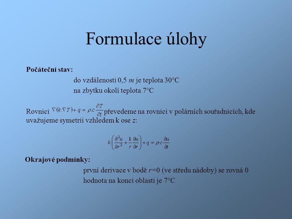 Formulace úlohy Počáteční stav: do vzdálenosti 0,5 m je teplota 30°C na zbytku okolí teplota 7°C Rovnici převedeme na rovnici v polárních souřadnicích, kde uvažujeme symetrii vzhledem k ose z: Okrajové podmínky: první derivace v bodě r=0 (ve středu nádoby) se rovná 0 hodnota na konci oblasti je 7°C