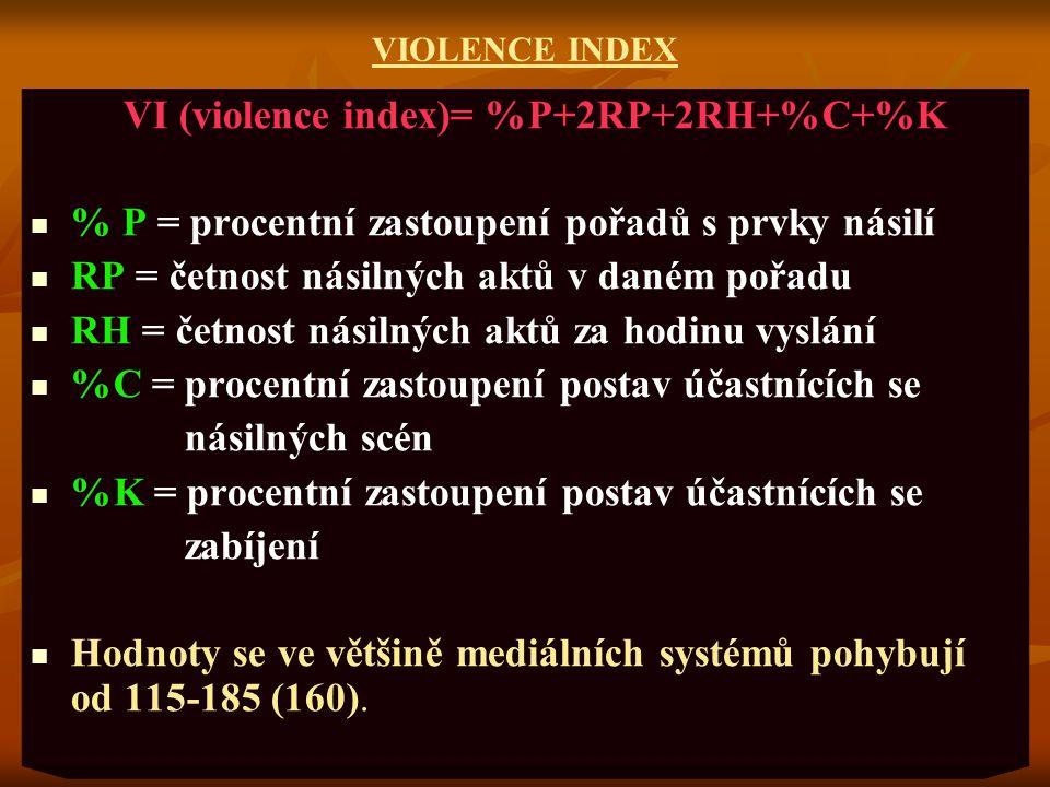 VIOLENCE INDEX VI (violence index)= %P+2RP+2RH+%C+%K % P = procentní zastoupení pořadů s prvky násilí RP = četnost násilných aktů v daném pořadu RH =