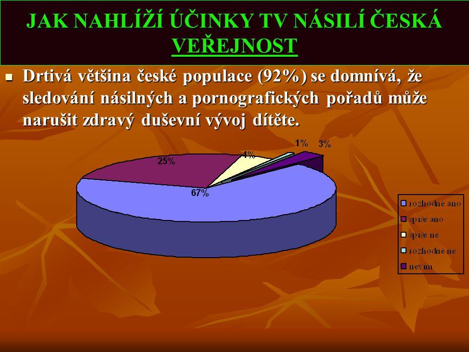 JAK NAHLÍŽÍ ÚČINKY TV NÁSILÍ ČESKÁ VEŘEJNOST Drtivá většina české populace (92%) se domnívá, že sledování násilných a pornografických pořadů může naru