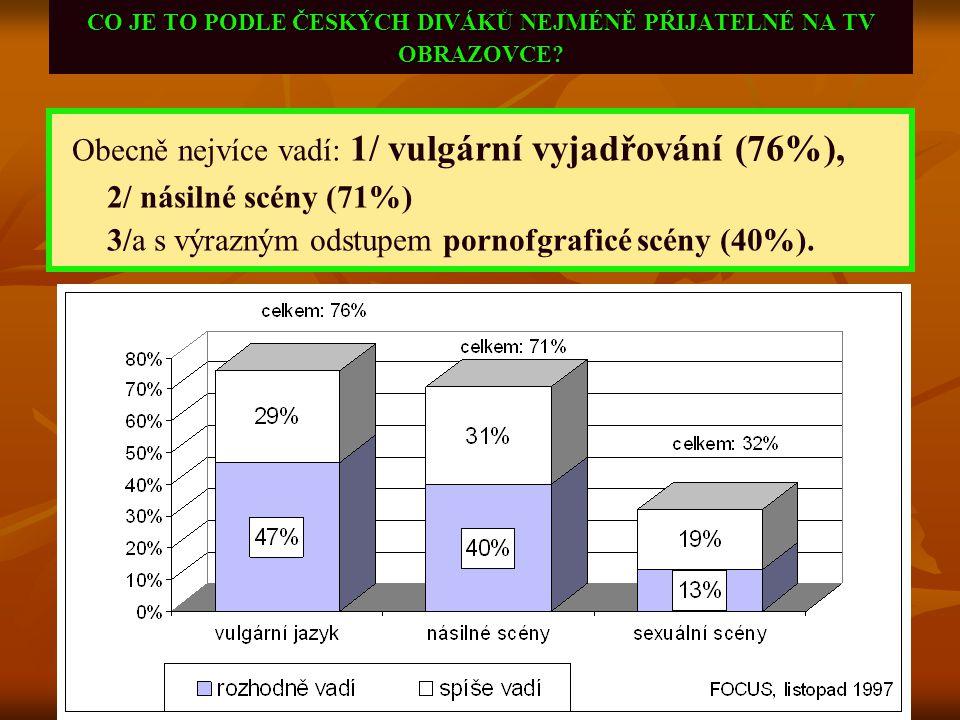 CO JE TO PODLE ČESKÝCH DIVÁKŮ NEJMÉNĚ PŔIJATELNÉ NA TV OBRAZOVCE? Obecně nejvíce vadí: 1/ vulgární vyjadřování (76%), 2/ násilné scény (71%) 3/a s výr