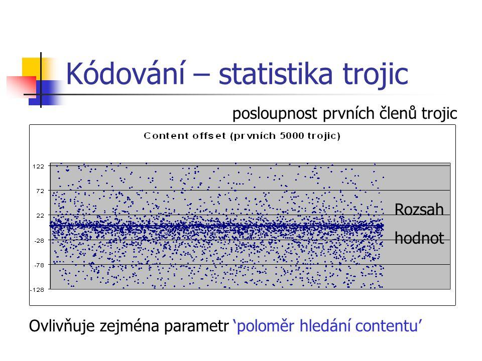 Kódování – statistika trojic posloupnost prvních členů trojic Ovlivňuje zejména parametr 'poloměr hledání contentu' Rozsah hodnot