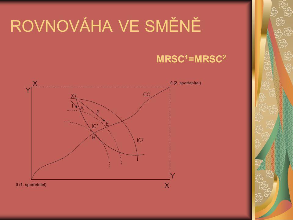 ROVNOVÁHA VE SMĚNĚ 0 (1. spotřebitel) 0 (2. spotřebitel) Y X Y X B E A CC X 1 2 IC 2 IC 1 MRSC 1 =MRSC 2