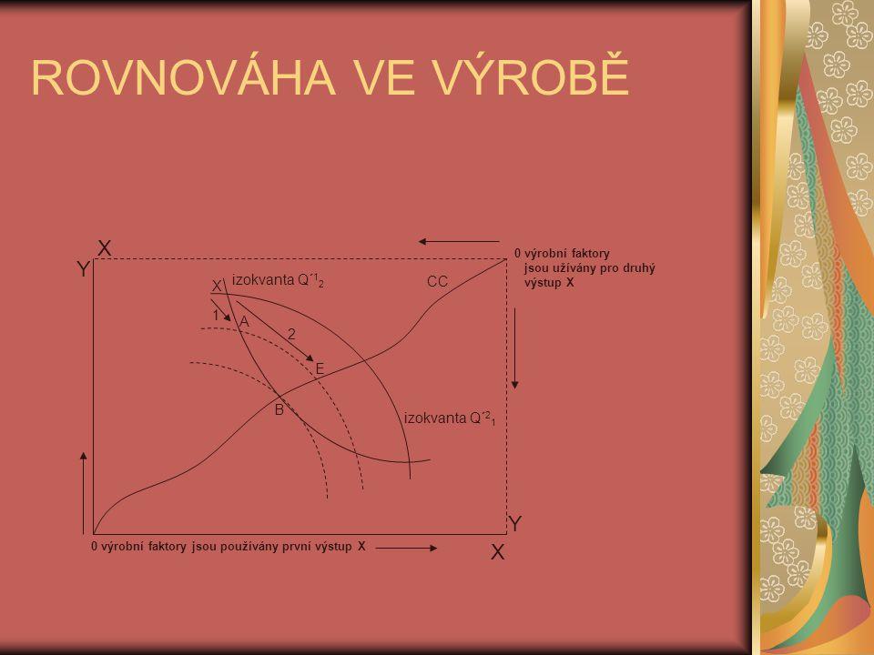 ROVNOVÁHA VE VÝROBĚ 0 výrobní faktory jsou používány první výstup X 0 výrobní faktory jsou užívány pro druhý výstup X Y X Y X B E A CC X 1 2 izokvanta