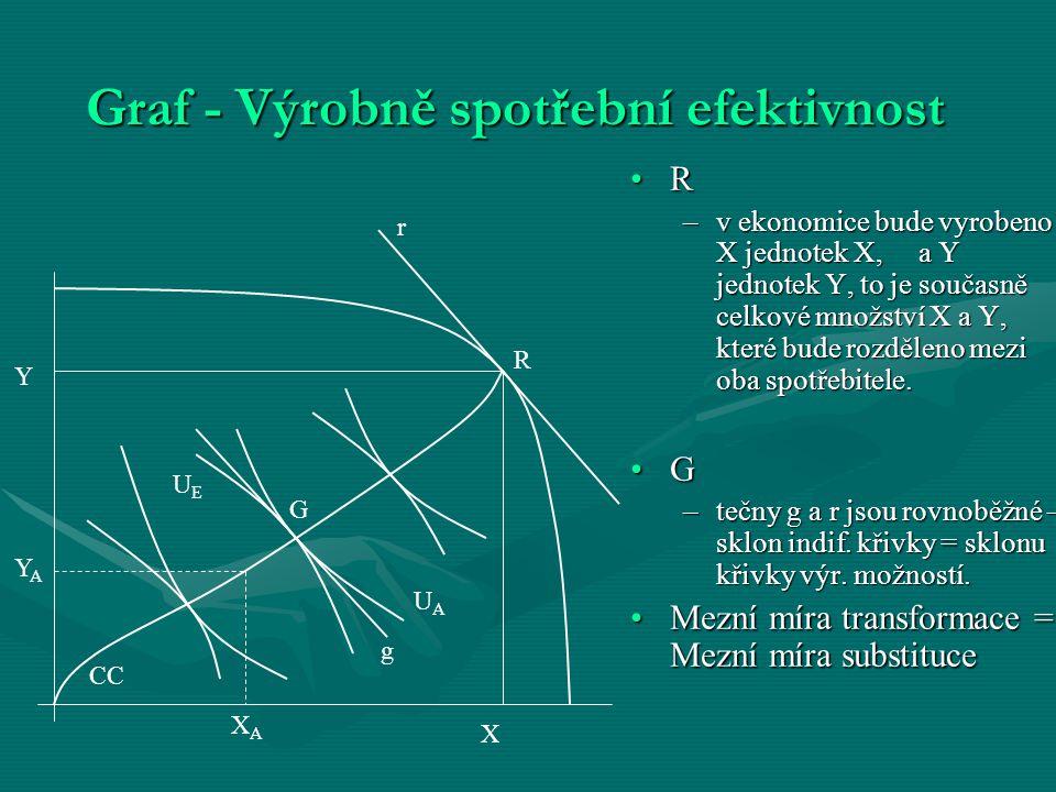 Graf - Výrobně spotřební efektivnost R –v ekonomice bude vyrobeno X jednotek X, a Y jednotek Y, to je současně celkové množství X a Y, které bude rozd