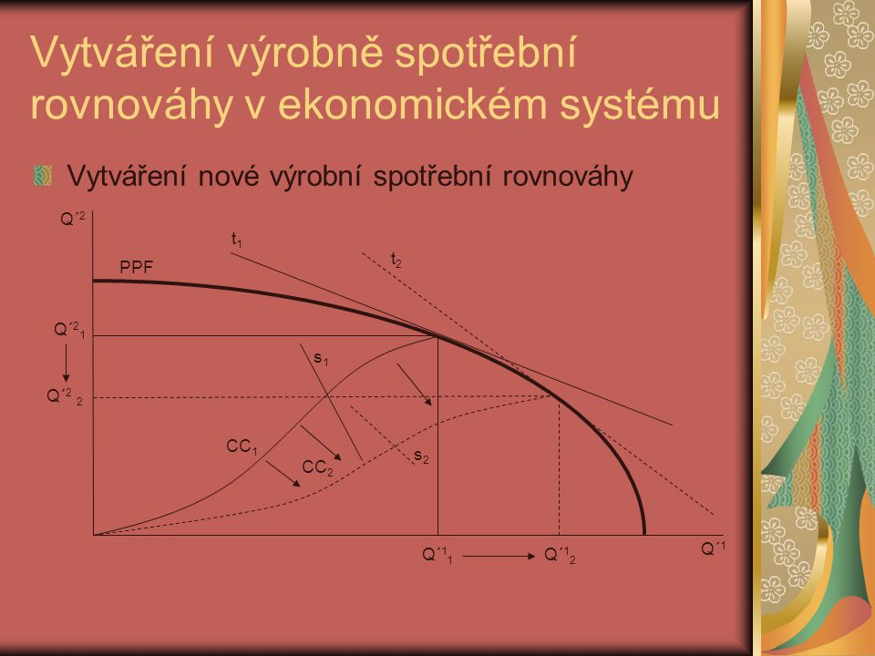 Vytváření výrobně spotřební rovnováhy v ekonomickém systému Vytváření nové výrobní spotřební rovnováhy PPF Q´ 2 Q´ 2 1 Q´ 2 2 Q´ 1 Q´ 1 1 Q´ 1 2 CC 1