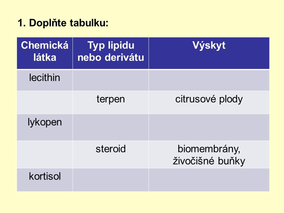 1. Doplňte tabulku: Chemická látka Typ lipidu nebo derivátu Výskyt lecithin terpencitrusové plody lykopen steroidbiomembrány, živočišné buňky kortisol