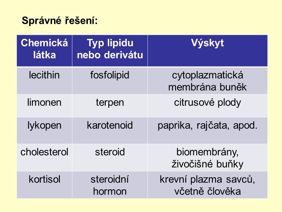 Správné řešení: Chemická látka Typ lipidu nebo derivátu Výskyt lecithinfosfolipidcytoplazmatická membrána buněk limonenterpencitrusové plody lykopenkarotenoidpaprika, rajčata, apod.