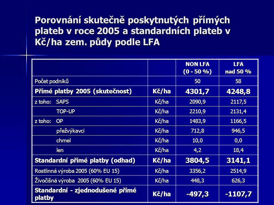 Porovnání skutečně poskytnutých přímých plateb v roce 2005 a standardních plateb v Kč/ha zem.