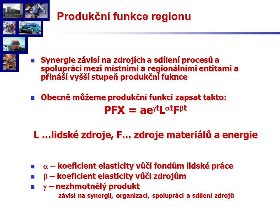 Synergie závisí na zdrojích a sdílení procesů a spolupráci mezi místními a regionálními entitami a přináší vyšší stupeň produkční fuknce Synergie závisí na zdrojích a sdílení procesů a spolupráci mezi místními a regionálními entitami a přináší vyšší stupeň produkční fuknce Obecně můžeme produkční funkci zapsat takto: Obecně můžeme produkční funkci zapsat takto: PFX = ae  t L  t F  t L …lidské zdroje, F… zdroje materiálů a energie L …lidské zdroje, F… zdroje materiálů a energie  – koeficient elasticity vůči fondům lidské práce  – koeficient elasticity vůči fondům lidské práce  – koeficient elasticity vůči zdrojům  – koeficient elasticity vůči zdrojům  – nezhmotnělý produkt  – nezhmotnělý produkt závisí na synergii, organizaci, spolupráci a sdílení zdrojů závisí na synergii, organizaci, spolupráci a sdílení zdrojů Produkční funkce regionu Produkční funkce regionu