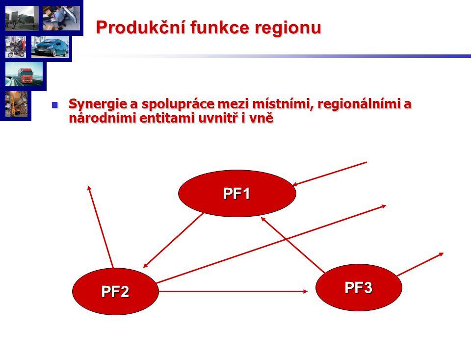 Produkční funkce regionu Synergie a spolupráce mezi místními, regionálními a národními entitami uvnitř i vně Synergie a spolupráce mezi místními, regionálními a národními entitami uvnitř i vně PF1 PF2 PF3