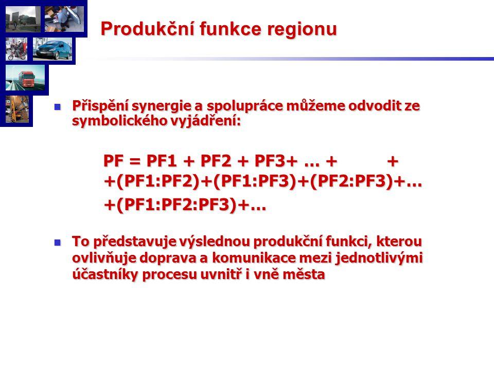 Přispění synergie a spolupráce můžeme odvodit ze symbolického vyjádření: Přispění synergie a spolupráce můžeme odvodit ze symbolického vyjádření: PF = PF1 + PF2 + PF3+ … + + +(PF1:PF2)+(PF1:PF3)+(PF2:PF3)+… +(PF1:PF2:PF3)+… To představuje výslednou produkční funkci, kterou ovlivňuje doprava a komunikace mezi jednotlivými účastníky procesu uvnitř i vně města To představuje výslednou produkční funkci, kterou ovlivňuje doprava a komunikace mezi jednotlivými účastníky procesu uvnitř i vně města Produkční funkce regionu Produkční funkce regionu