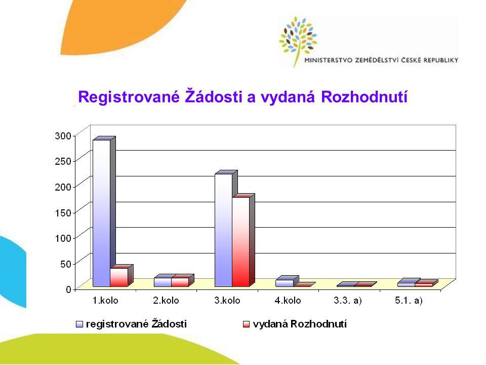Registrované Žádosti a vydaná Rozhodnutí