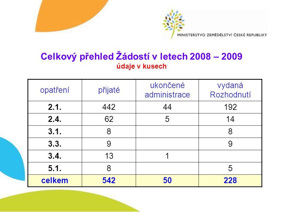 Celkový přehled Žádostí v letech 2008 – 2009 údaje v kusech opatřenípřijaté ukončené administrace vydaná Rozhodnutí 2.1.44244192 2.4.62514 3.1.8 8 3.3.9 9 3.4.131 5.1.8 5 celkem54250228