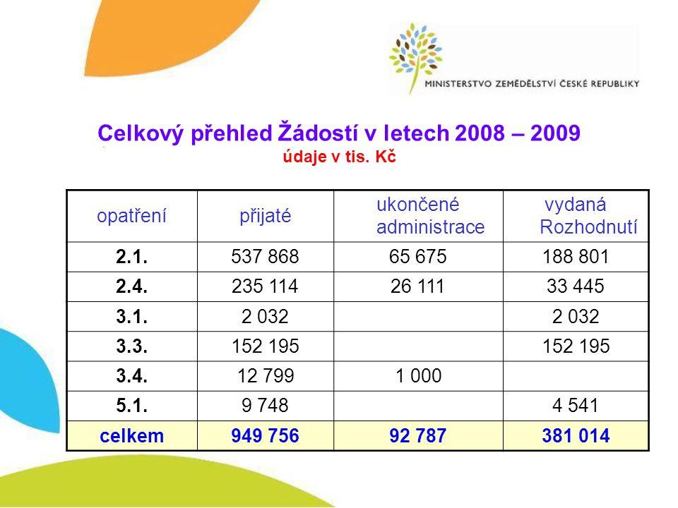 Celkový přehled Žádostí v letech 2008 – 2009 údaje v tis.
