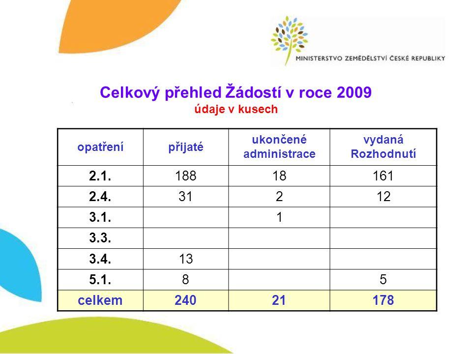 Celkový přehled Žádostí v roce 2009 údaje v kusech opatřenípřijaté ukončené administrace vydaná Rozhodnutí 2.1.18818161 2.4.31212 3.1.