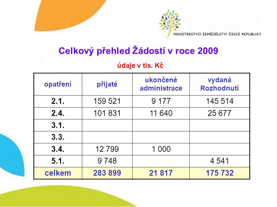 Celkový přehled Žádostí v roce 2009 údaje v tis.