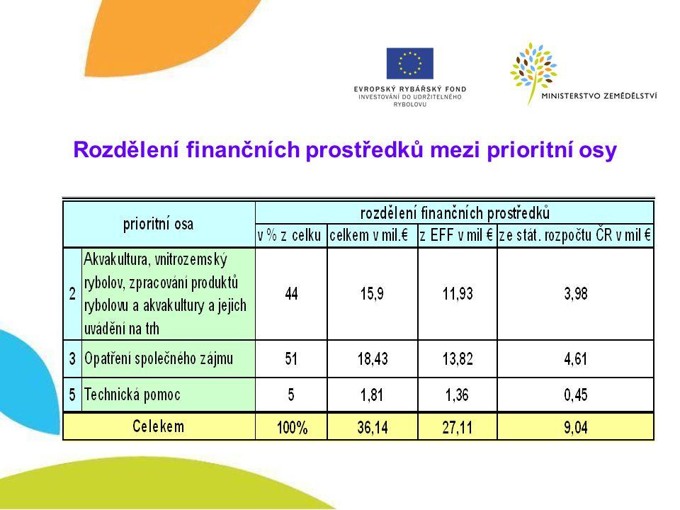 Rozdělení finančních prostředků mezi prioritní osy