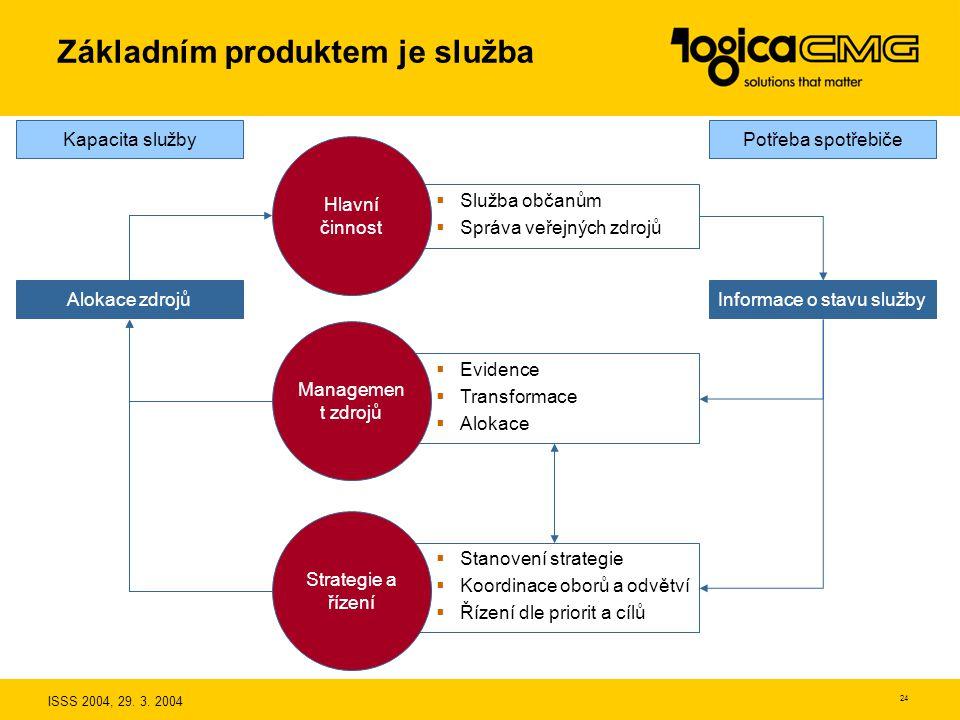 ISSS 2004, 29. 3. 2004 23 Produkty LogicaCMG Systémová integrace MAI SPKIK