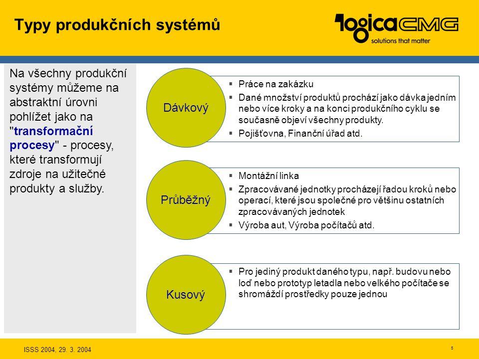 ISSS 2004, 29. 3. 2004 4 Poslání produkčních systémů Primární proces Prodej a marketing Primární proces Prodej a marketing Finance Primární proces Pro