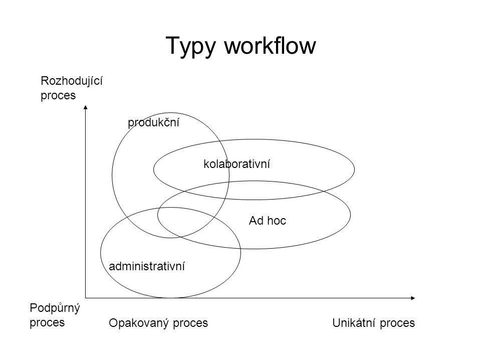 Typy workflow Rozhodující proces Podpůrný proces Opakovaný procesUnikátní proces administrativní produkční kolaborativní Ad hoc