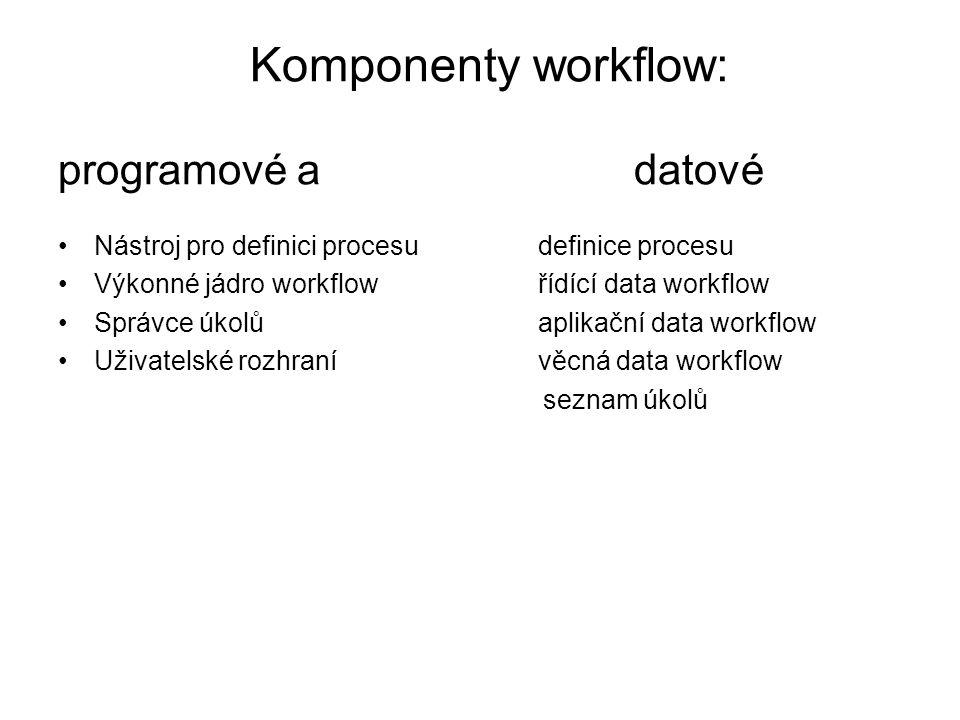 Komponenty workflow: programové a datové Nástroj pro definici procesudefinice procesu Výkonné jádro workflowřídící data workflow Správce úkolůaplikačn