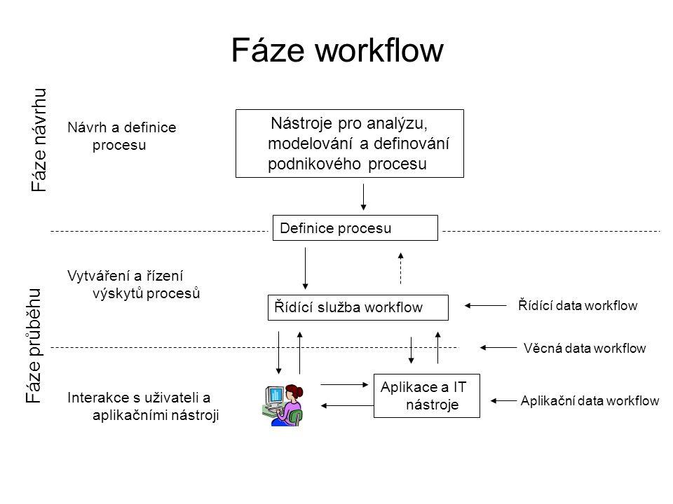 Fáze workflow Nástroje pro analýzu, modelování a definování podnikového procesu Definice procesu Řídící služba workflow Aplikace a IT nástroje Řídící