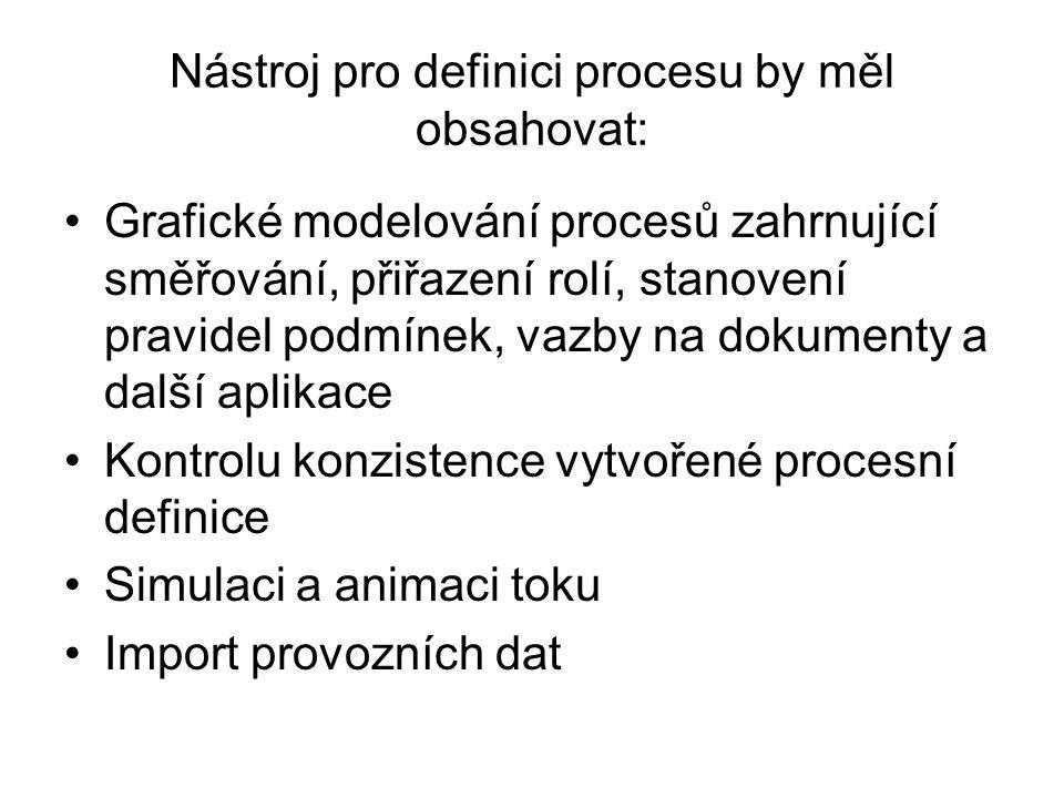 Nástroj pro definici procesu by měl obsahovat: Grafické modelování procesů zahrnující směřování, přiřazení rolí, stanovení pravidel podmínek, vazby na