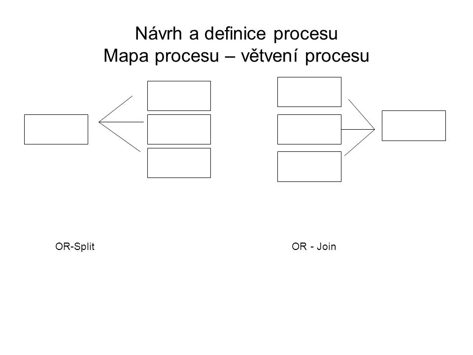 Návrh a definice procesu Mapa procesu – větvení procesu OR-SplitOR - Join