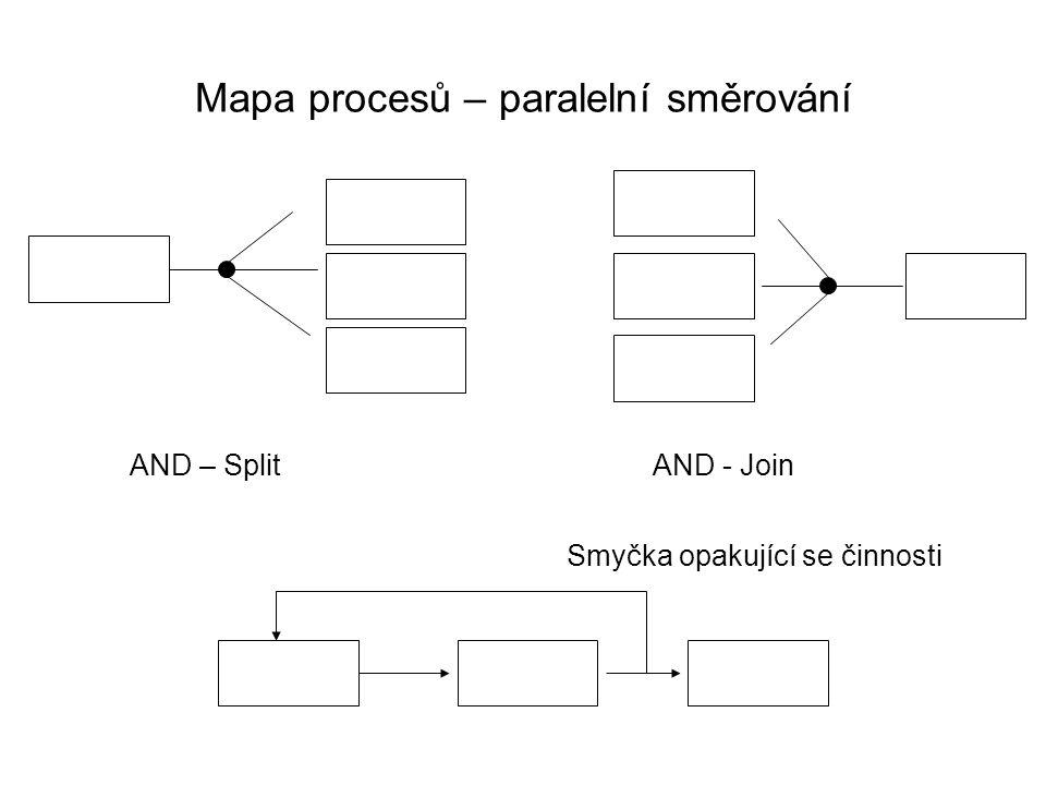 Mapa procesů – paralelní směrování AND – SplitAND - Join Smyčka opakující se činnosti