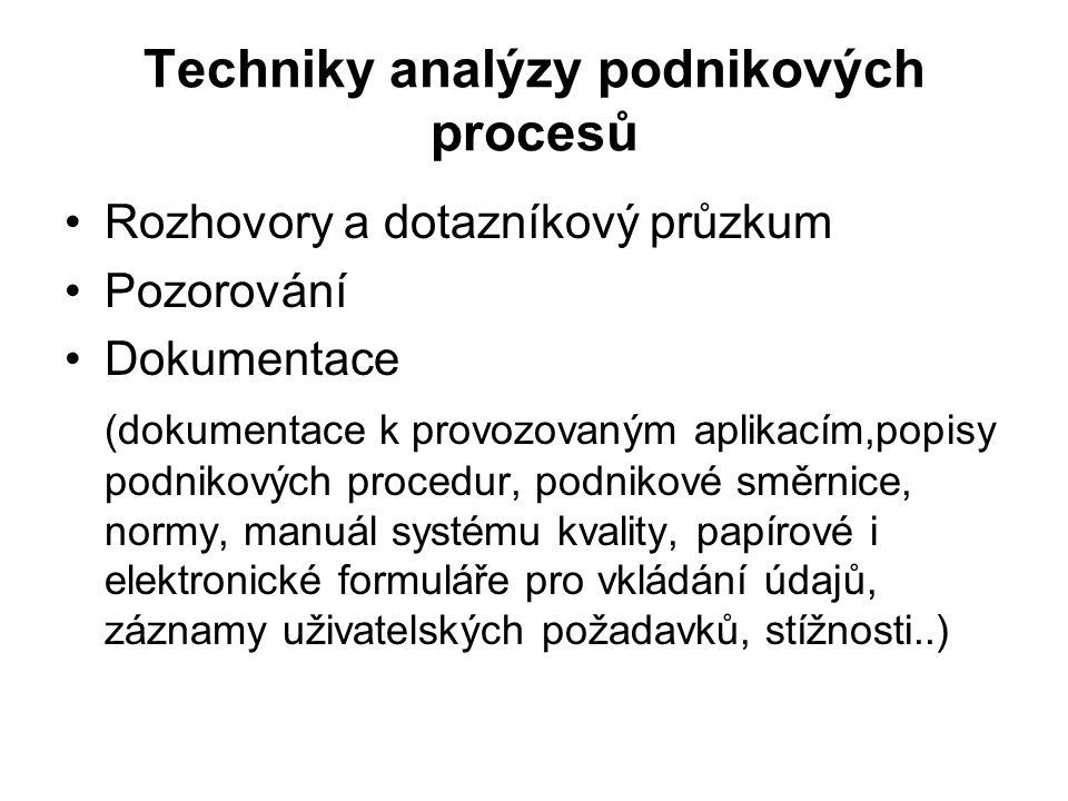Techniky analýzy podnikových procesů Rozhovory a dotazníkový průzkum Pozorování Dokumentace (dokumentace k provozovaným aplikacím,popisy podnikových p