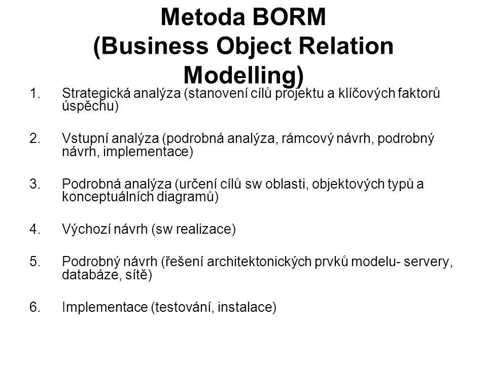 Metoda BORM (Business Object Relation Modelling) 1.Strategická analýza (stanovení cílů projektu a klíčových faktorů úspěchu) 2.Vstupní analýza (podrobná analýza, rámcový návrh, podrobný návrh, implementace) 3.Podrobná analýza (určení cílů sw oblasti, objektových typů a konceptuálních diagramů) 4.Výchozí návrh (sw realizace) 5.Podrobný návrh (řešení architektonických prvků modelu- servery, databáze, sítě) 6.Implementace (testování, instalace)