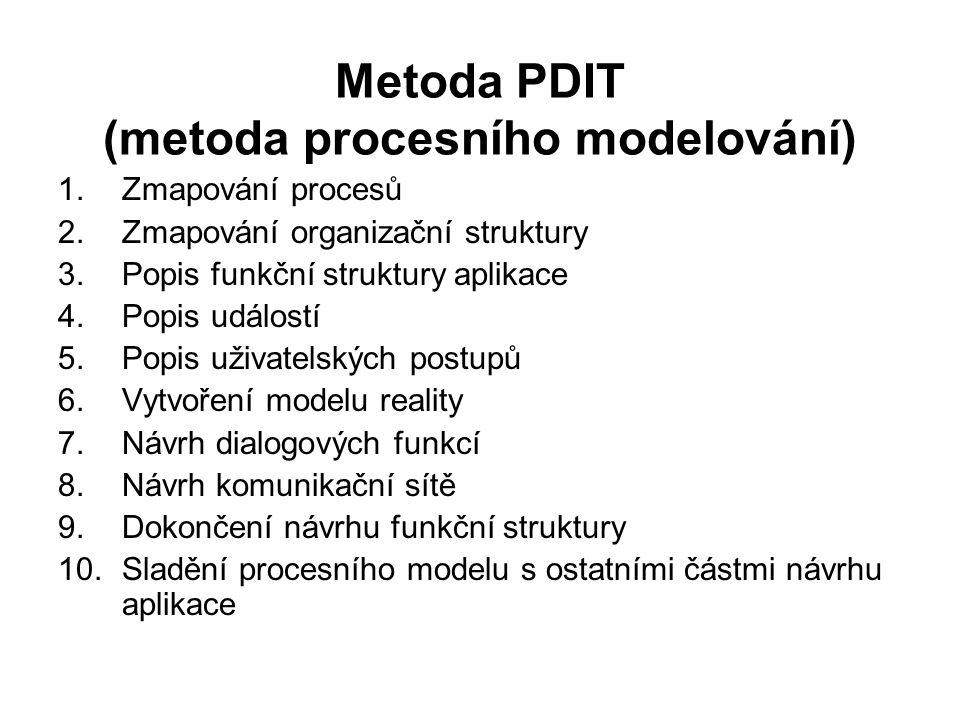 Metoda PDIT (metoda procesního modelování) 1.Zmapování procesů 2.Zmapování organizační struktury 3.Popis funkční struktury aplikace 4.Popis událostí 5.Popis uživatelských postupů 6.Vytvoření modelu reality 7.Návrh dialogových funkcí 8.Návrh komunikační sítě 9.Dokončení návrhu funkční struktury 10.Sladění procesního modelu s ostatními částmi návrhu aplikace
