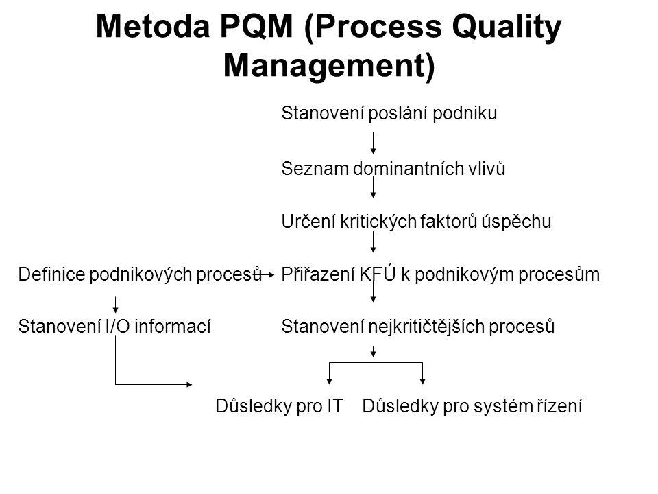 Metoda PQM (Process Quality Management) Stanovení poslání podniku Seznam dominantních vlivů Určení kritických faktorů úspěchu Definice podnikových procesů Přiřazení KFÚ k podnikovým procesům Stanovení I/O informací Stanovení nejkritičtějších procesů Důsledky pro IT Důsledky pro systém řízení