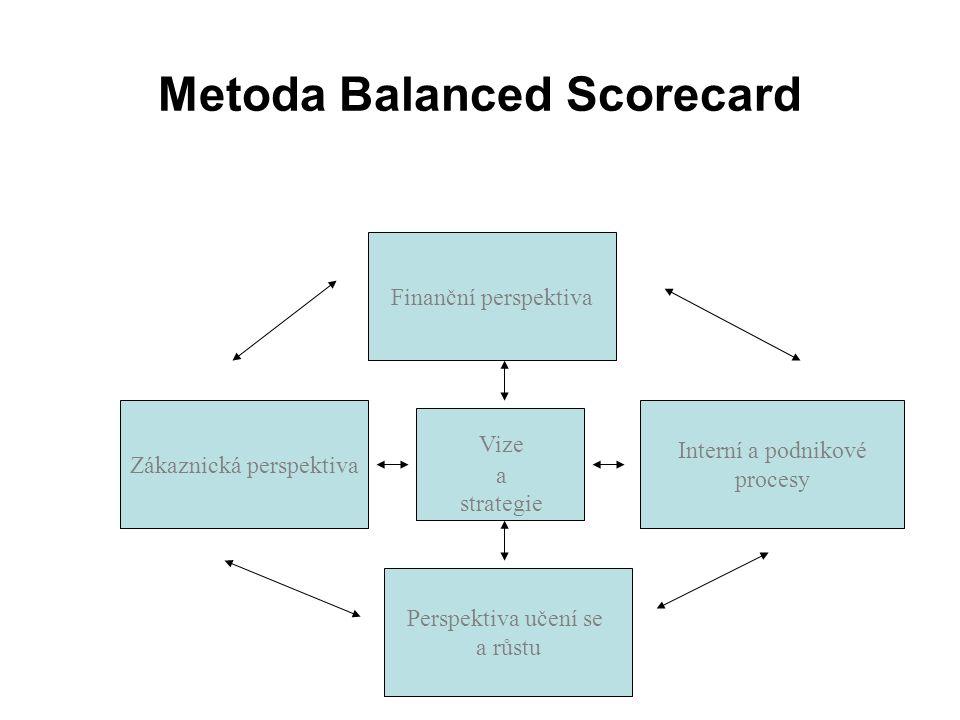 Metoda Balanced Scorecard Zákaznická perspektiva Perspektiva učení se a růstu Interní a podnikové procesy Finanční perspektiva Vize a strategie