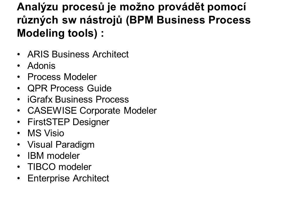 Analýzu procesů je možno provádět pomocí různých sw nástrojů (BPM Business Process Modeling tools) : ARIS Business Architect Adonis Process Modeler QP