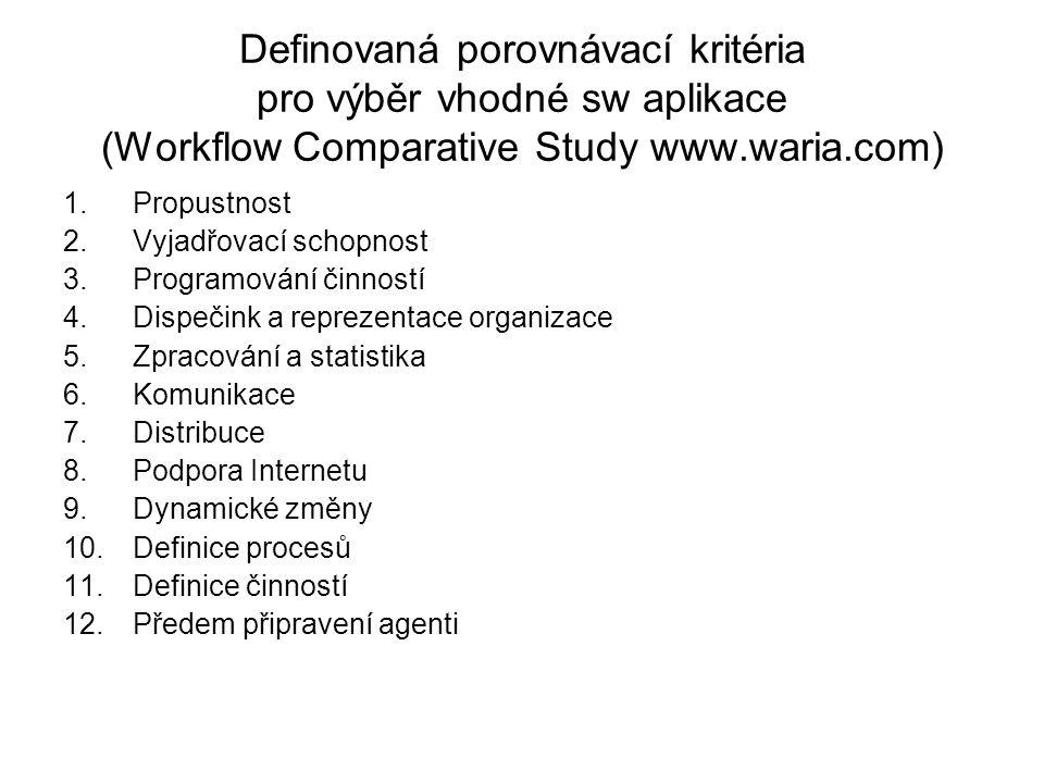 Definovaná porovnávací kritéria pro výběr vhodné sw aplikace (Workflow Comparative Study www.waria.com) 1.Propustnost 2.Vyjadřovací schopnost 3.Programování činností 4.Dispečink a reprezentace organizace 5.Zpracování a statistika 6.Komunikace 7.Distribuce 8.Podpora Internetu 9.Dynamické změny 10.Definice procesů 11.Definice činností 12.Předem připravení agenti